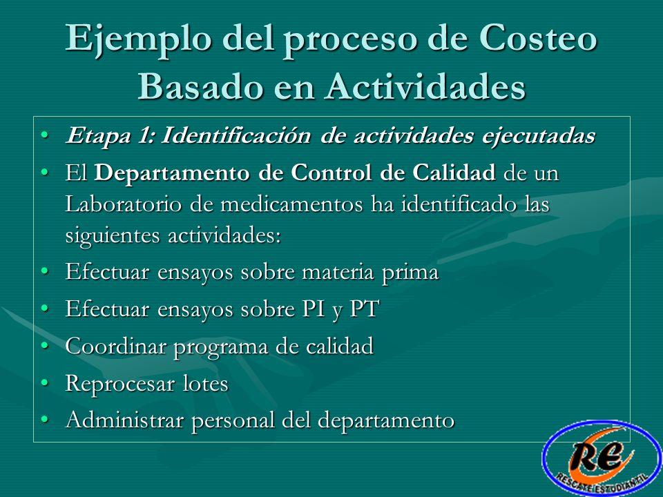 Ejemplo del proceso de Costeo Basado en Actividades Etapa 1: Identificación de actividades ejecutadasEtapa 1: Identificación de actividades ejecutadas