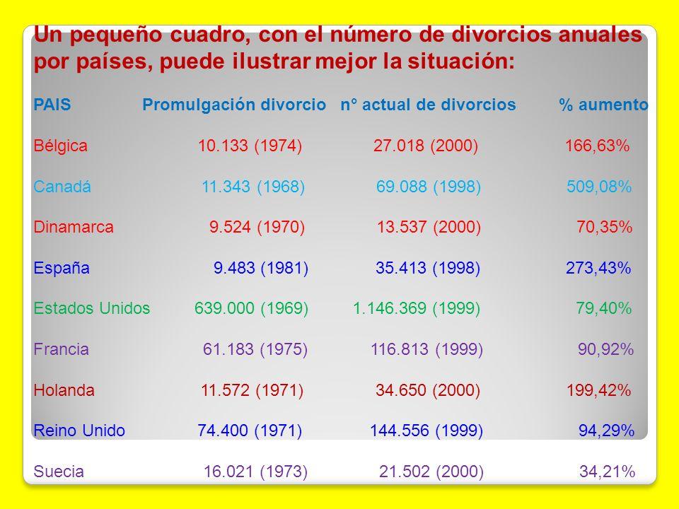 Un pequeño cuadro, con el número de divorcios anuales por países, puede ilustrar mejor la situación: PAIS Promulgación divorcio n° actual de divorcios