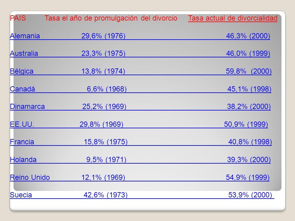 PAIS Tasa el año de promulgación del divorcio Tasa actual de divorcialidad Alemania 29,6% (1976) 46,3% (2000) Australia 23,3% (1975) 46,0% (1999) Bélg