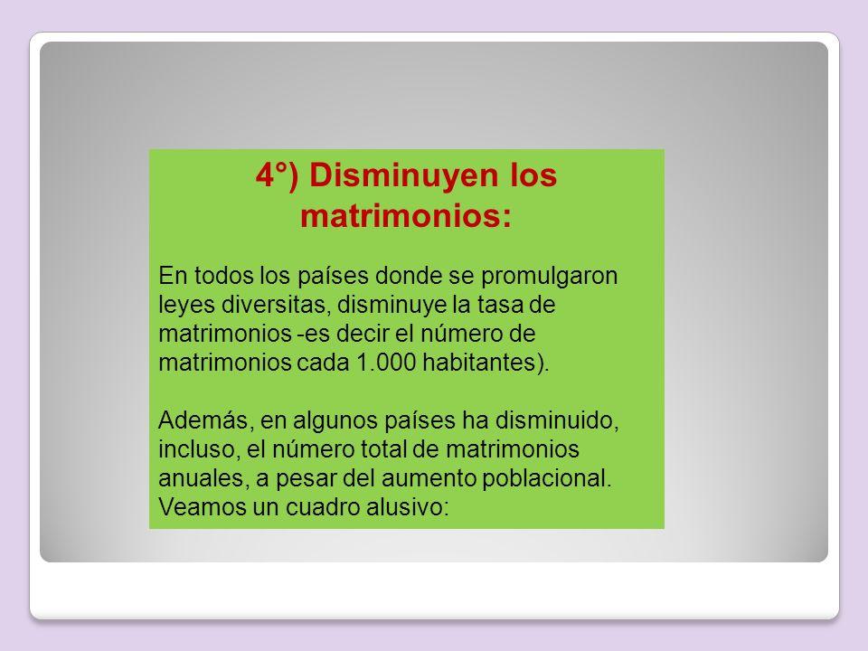 4°) Disminuyen los matrimonios: En todos los países donde se promulgaron leyes diversitas, disminuye la tasa de matrimonios -es decir el número de mat