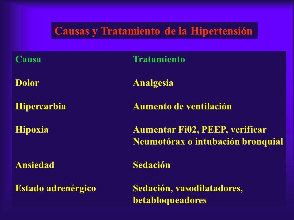 Causas y Tratamiento de la Hipertensión CausaTratamiento DolorAnalgesia HipercarbiaAumento de ventilación HipoxiaAumentar Fi02, PEEP, verificar Neumot