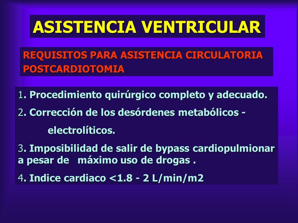ASISTENCIA VENTRICULAR REQUISITOS PARA ASISTENCIA CIRCULATORIA POSTCARDIOTOMIA 1. Procedimiento quirúrgico completo y adecuado. 2. Corrección de los d