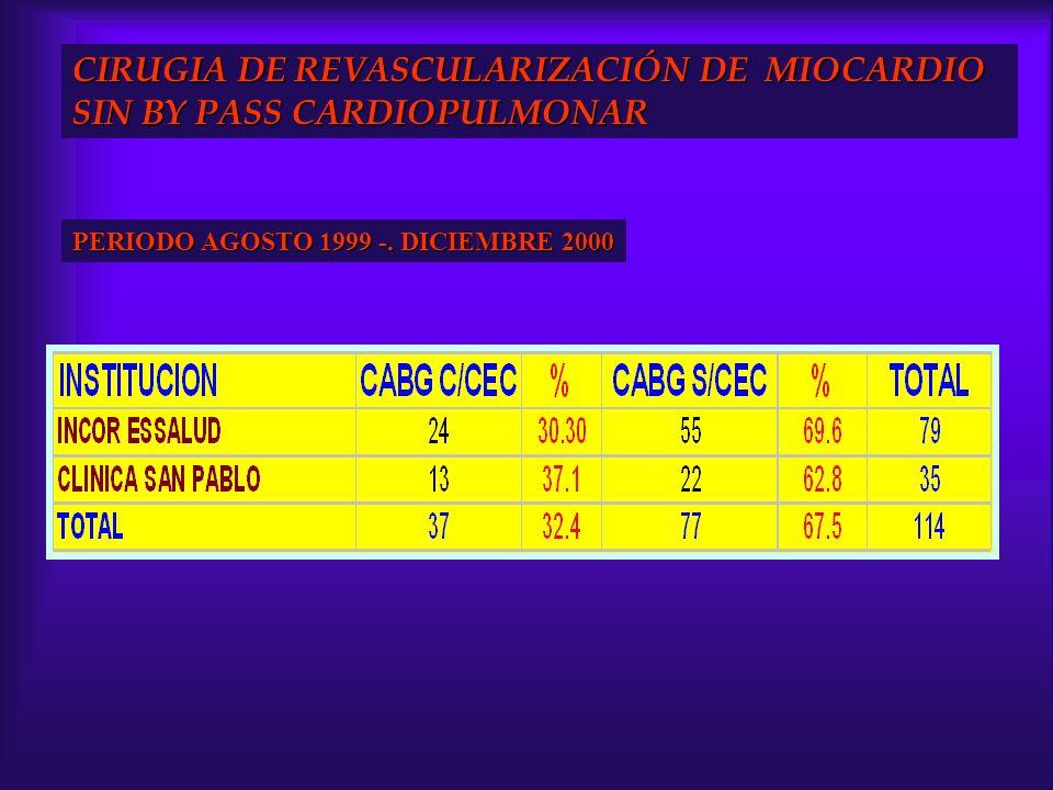 CIRUGIA DE REVASCULARIZACIÓN DE MIOCARDIO SIN BY PASS CARDIOPULMONAR PERIODO AGOSTO 1999 -. DICIEMBRE 2000