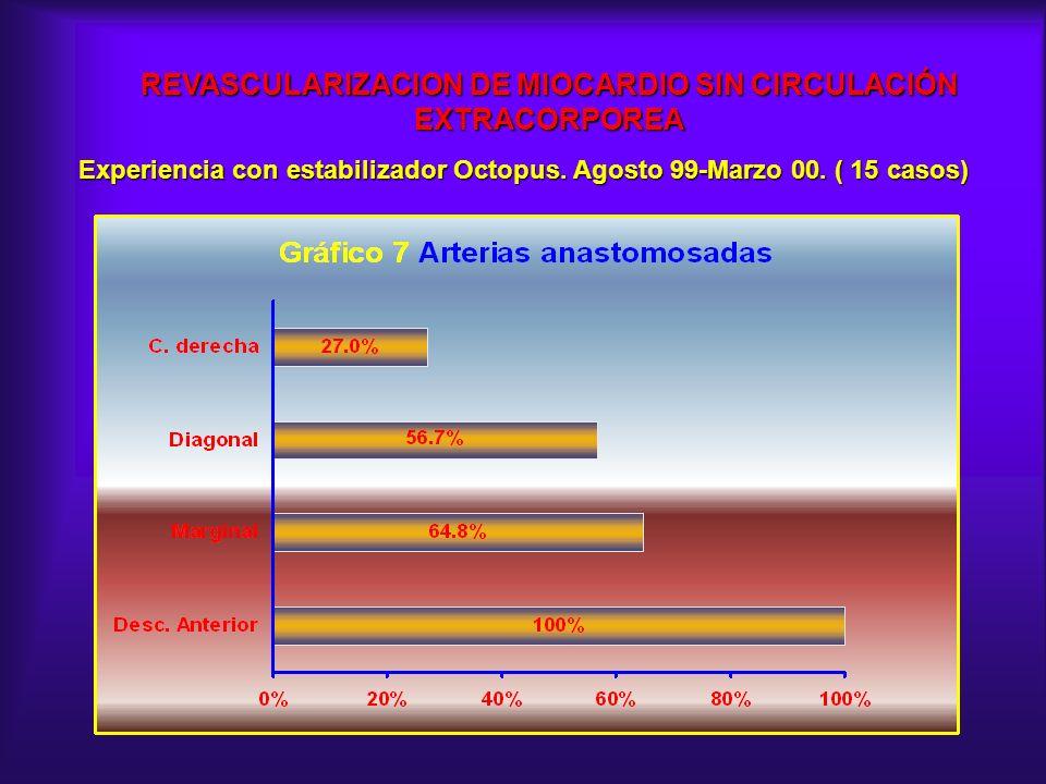 REVASCULARIZACION DE MIOCARDIO SIN CIRCULACIÓN EXTRACORPOREA Experiencia con estabilizador Octopus. Agosto 99-Marzo 00. ( 15 casos)