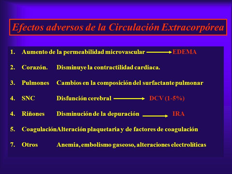 Efectos adversos de la Circulación Extracorpórea 1.Aumento de la permeabilidad microvascularEDEMA 2.Corazón.Disminuye la contractilidad cardiaca. 3.Pu