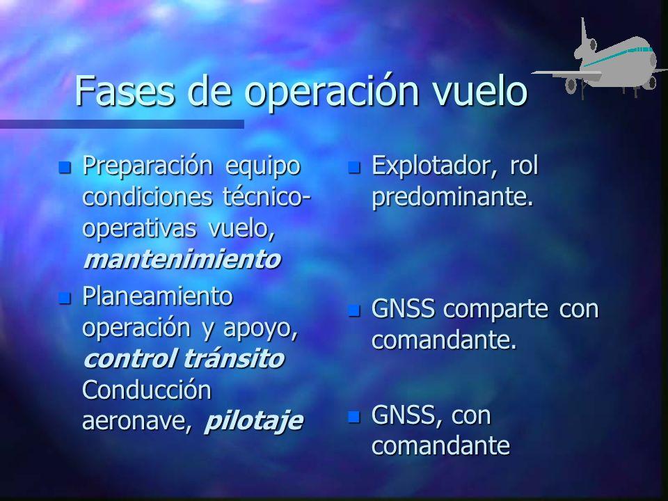 Fases de operación vuelo n Preparación equipo condiciones técnico- operativas vuelo, mantenimiento n Planeamiento operación y apoyo, control tránsito