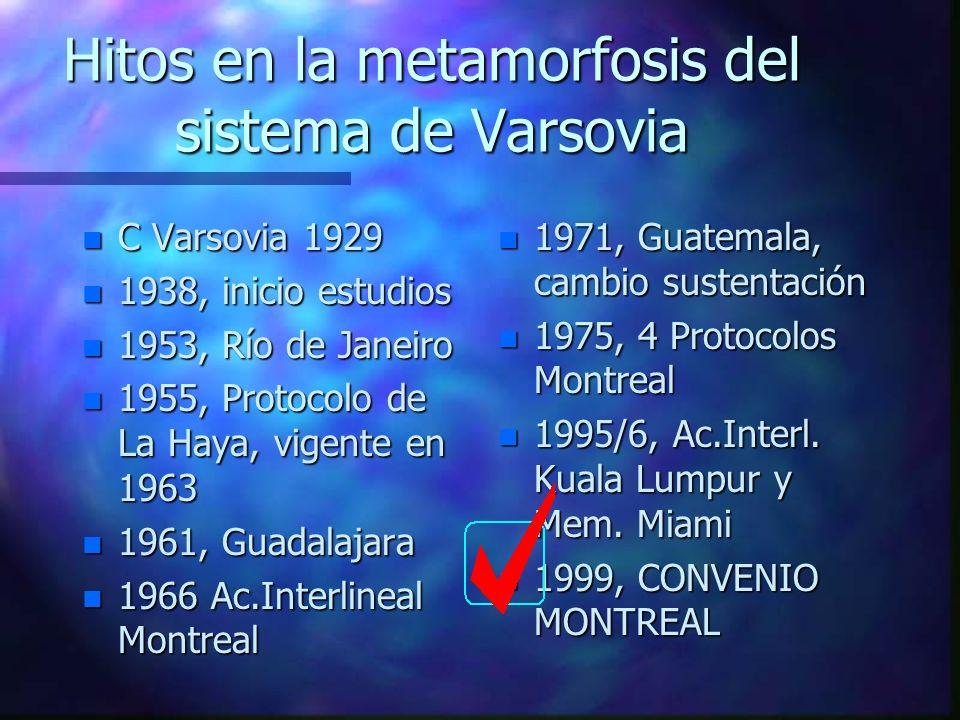 Hitos en la metamorfosis del sistema de Varsovia n C Varsovia 1929 n 1938, inicio estudios n 1953, Río de Janeiro n 1955, Protocolo de La Haya, vigent