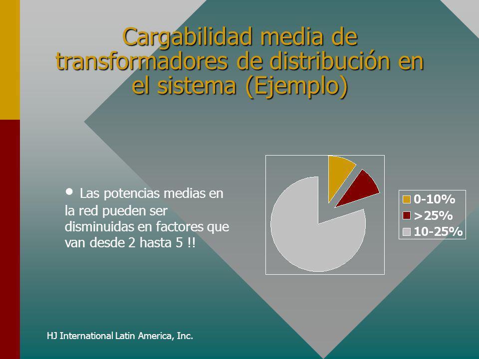 HJ International Latin America, Inc. Cargabilidad media de transformadores de distribución en el sistema (Ejemplo) Las potencias medias en la red pued