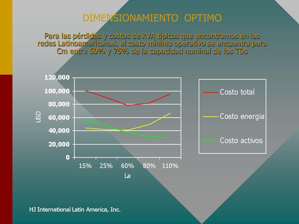 HJ International Latin America, Inc. Para las pérdidas y costos de kVA típicos que encontramos en las redes Latinoamericanas, el costo mínimo operativ
