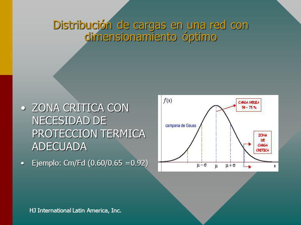 HJ International Latin America, Inc. Distribución de cargas en una red con dimensionamiento óptimo ZONA CRITICA CON NECESIDAD DE PROTECCION TERMICA AD