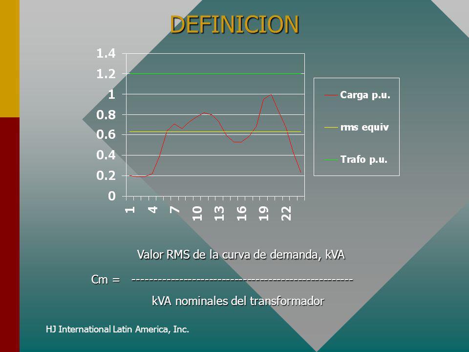 HJ International Latin America, Inc. DEFINICION Valor RMS de la curva de demanda, kVA Valor RMS de la curva de demanda, kVA Cm = ---------------------