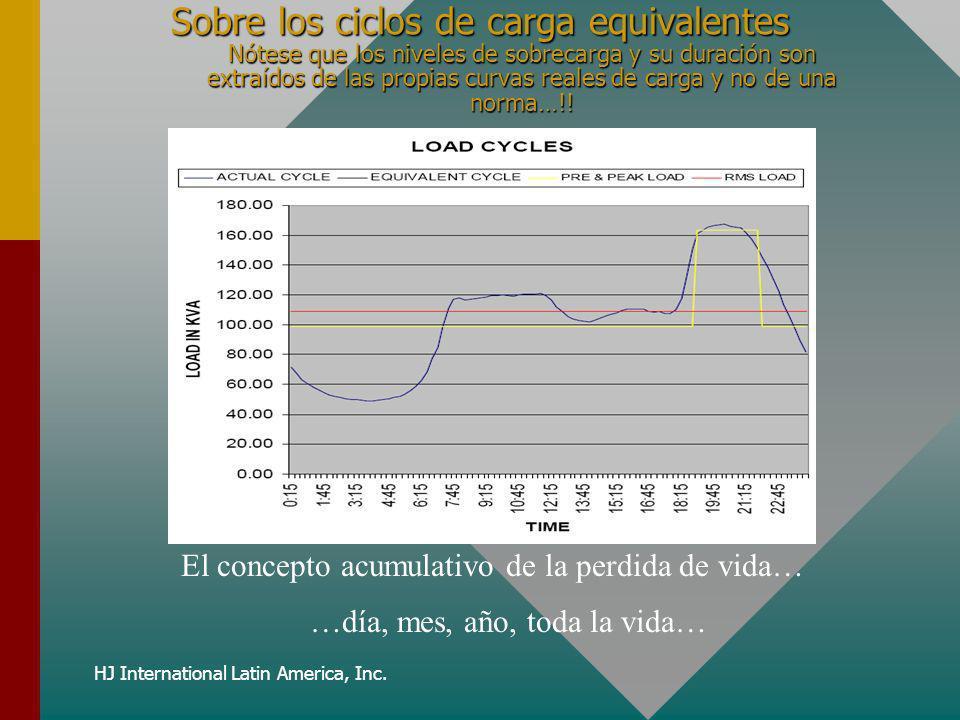 HJ International Latin America, Inc. Sobre los ciclos de carga equivalentes Nótese que los niveles de sobrecarga y su duración son extraídos de las pr