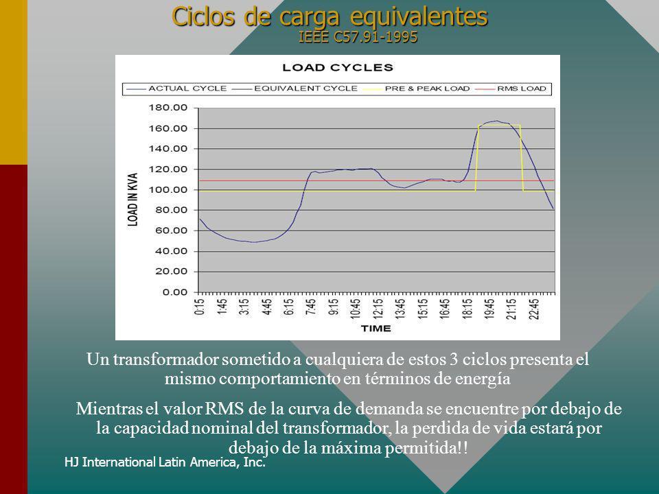 HJ International Latin America, Inc. Ciclos de carga equivalentes IEEE C57.91-1995 Un transformador sometido a cualquiera de estos 3 ciclos presenta e