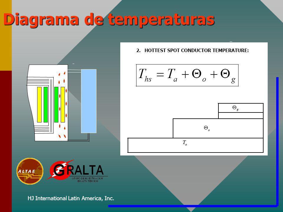 HJ International Latin America, Inc. Diagrama de temperaturas