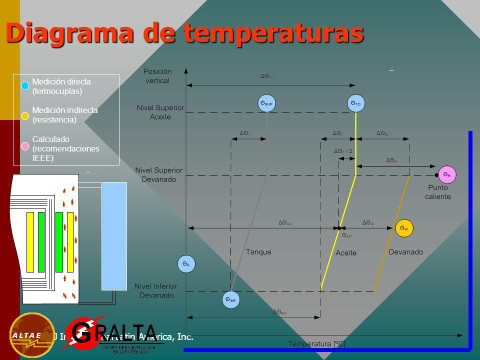 HJ International Latin America, Inc. Diagrama de temperaturas Medición directa (termocuplas) Medición indirecta (resistencia) Calculado (recomendacion