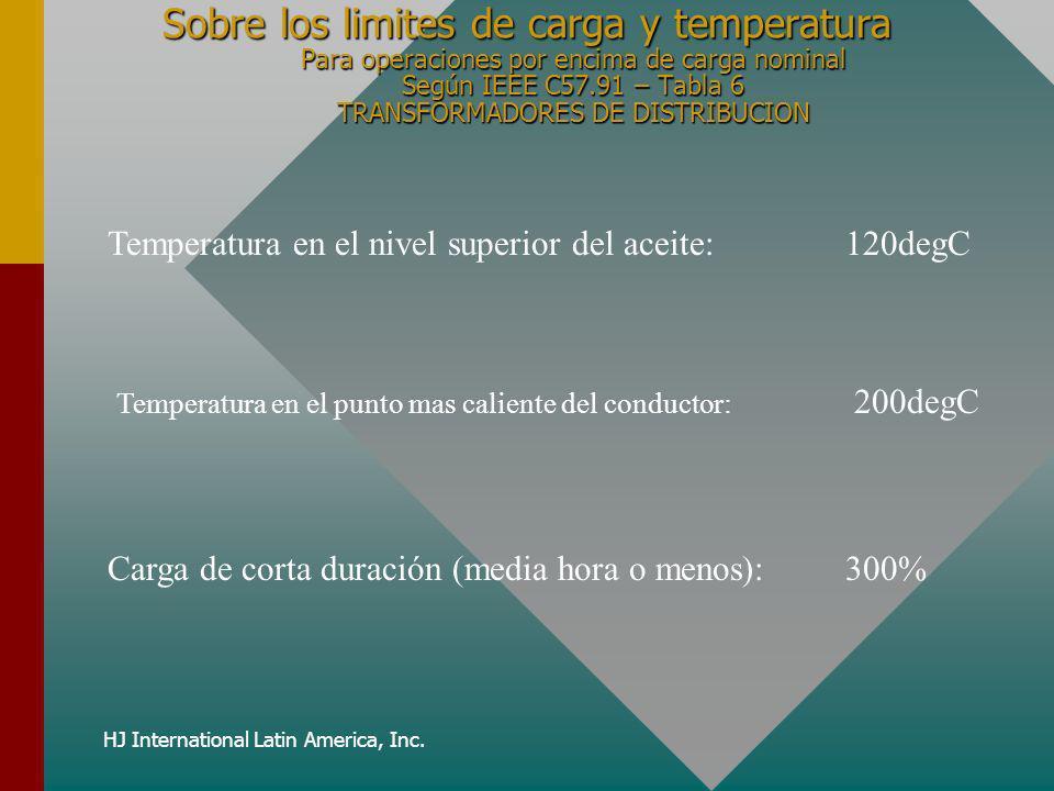 HJ International Latin America, Inc. Sobre los limites de carga y temperatura Para operaciones por encima de carga nominal Según IEEE C57.91 – Tabla 6