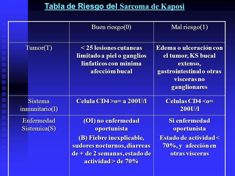 Buen riesgo(0) Mal riesgo(1) Tumor(T) < 25 lesiones cutaneas limitado a piel o ganglios linfaticos con minima afeccióm bucal Edema o ulceración con el