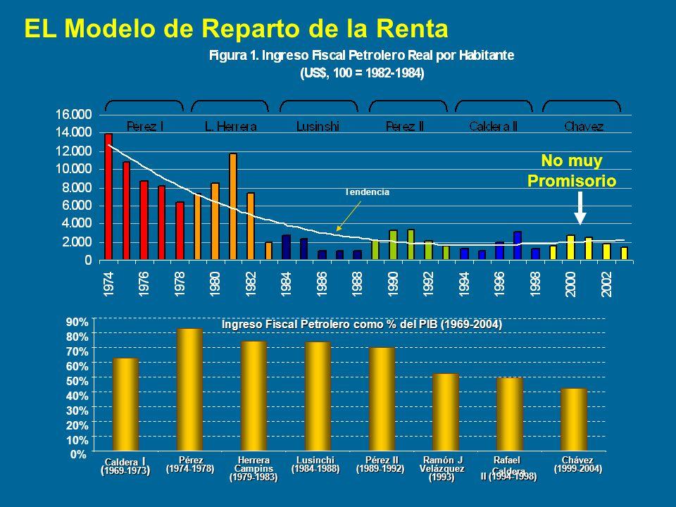 Tendencia 0% 10% 20% 30% 40% 50% 60% 70% 80% 90% Caldera I ( 1969-1973 ) Pérez Pérez (1974-1978) Herrera Campins (1979-1983) Lusinchi (1984-1988) Pére