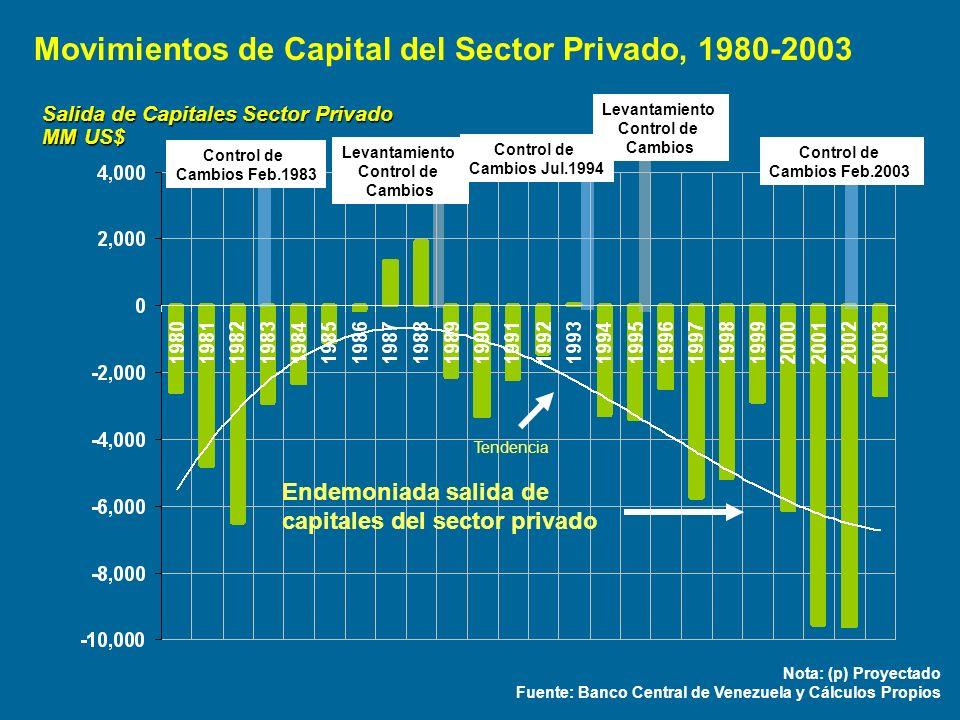 Salida de Capitales Sector Privado MM US$ Nota: (p) Proyectado Fuente: Banco Central de Venezuela y Cálculos Propios Control de Cambios Feb.1983 Levan
