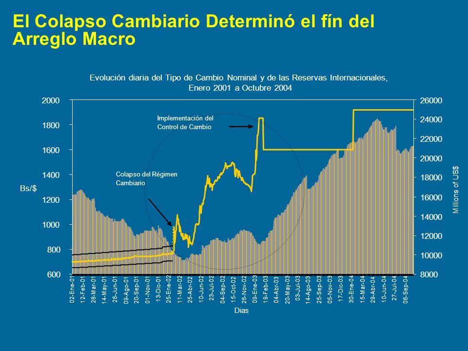 El Colapso Cambiario Determinó el fín del Arreglo Macro Evolución diaria del Tipo de Cambio Nominal y de las Reservas Internacionales, Enero 2001 a Oc