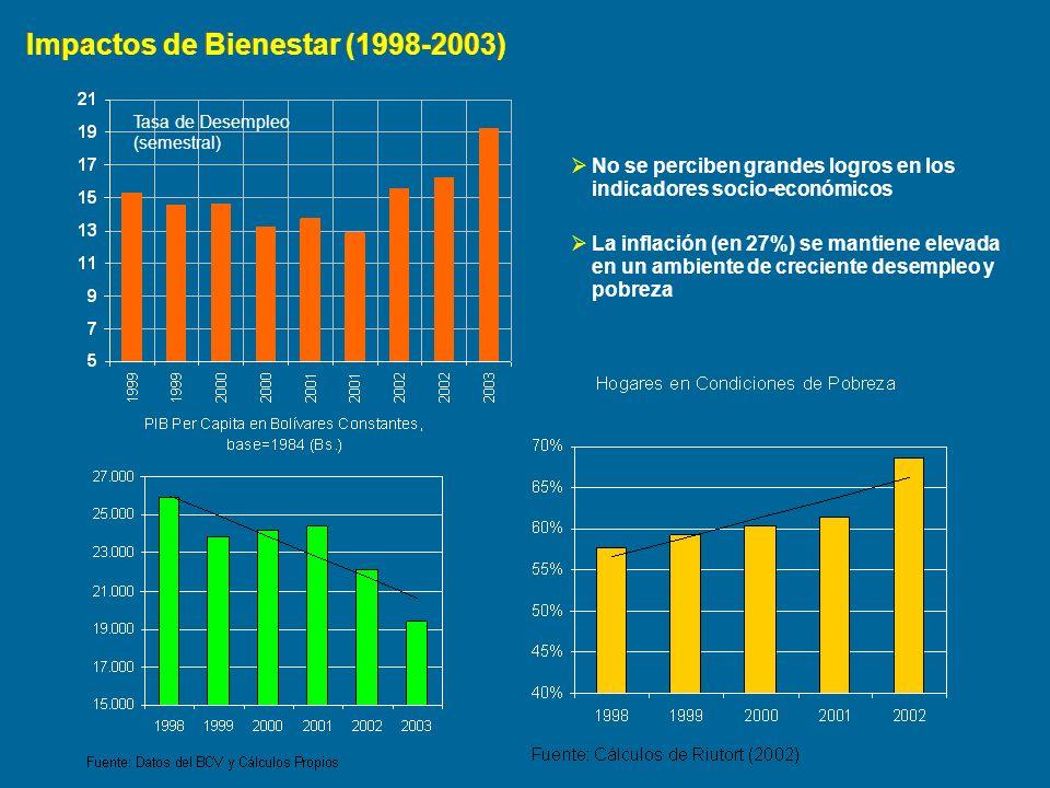 Impactos de Bienestar (1998-2003) Tasa de Desempleo (semestral) No se perciben grandes logros en los indicadores socio-económicos La inflación (en 27%
