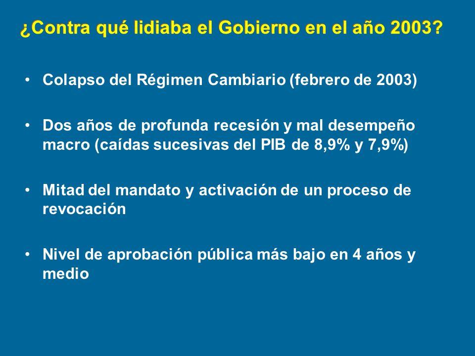 ¿Contra qué lidiaba el Gobierno en el año 2003? Colapso del Régimen Cambiario (febrero de 2003) Dos años de profunda recesión y mal desempeño macro (c