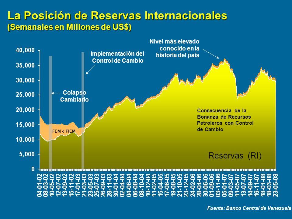 La Posición de Reservas Internacionales (Semanales en Millones de US$) Fuente: Banco Central de Venezuela Reservas (RI) Colapso Cambiario Implementaci