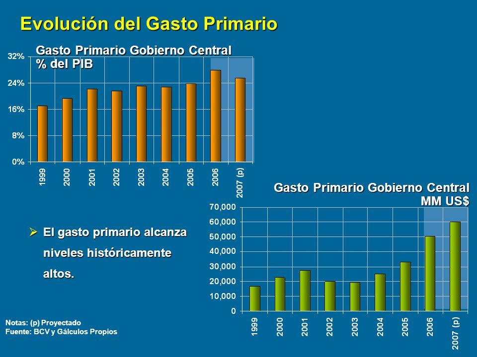 Gasto Primario Gobierno Central Gasto Primario Gobierno Central MM US$ Gasto Primario Gobierno Central % del PIB Notas: (p) Proyectado Fuente: BCV y G