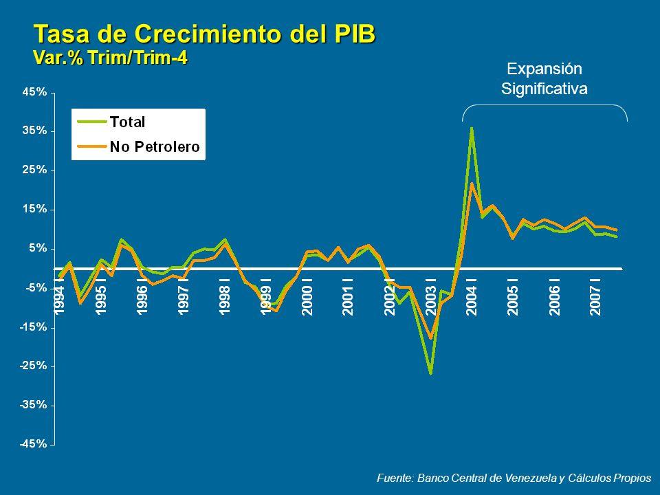 Fuente: Banco Central de Venezuela y Cálculos Propios Tasa de Crecimiento del PIB Var.% Trim/Trim-4 Expansión Significativa