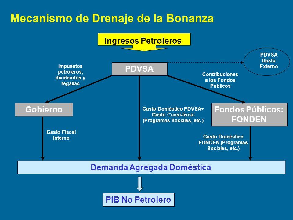 Ingresos Petroleros PDVSA PDVSA Gasto Externo GobiernoFondos Públicos: FONDEN Impuestos petroleros, dividendos y regalías Contribuciones a los Fondos