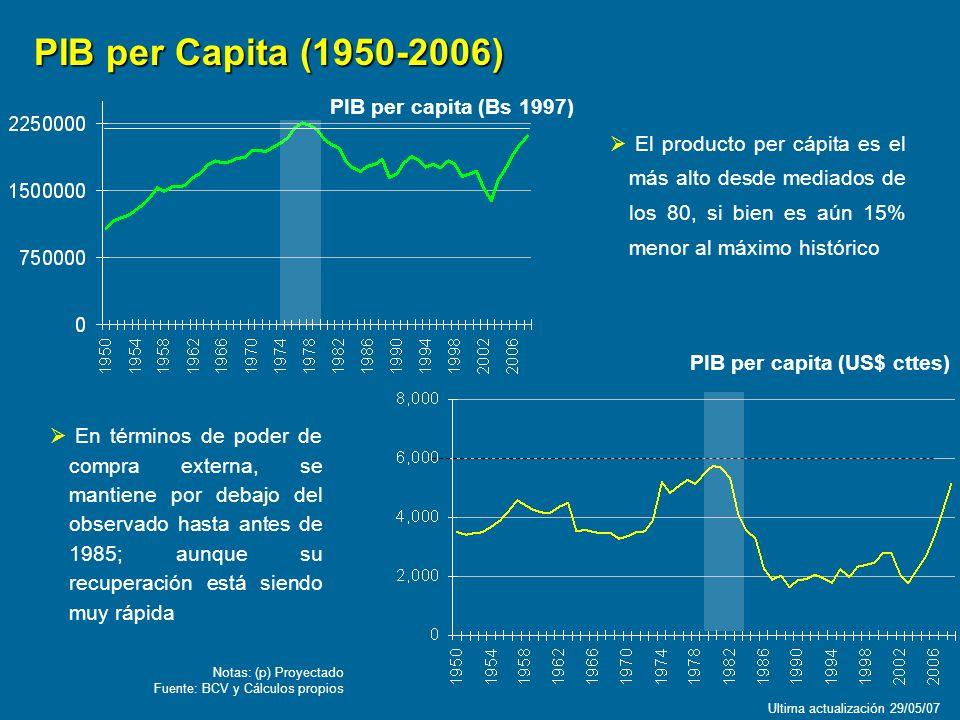 PIB per capita (US$ cttes) En términos de poder de compra externa, se mantiene por debajo del observado hasta antes de 1985; aunque su recuperación es