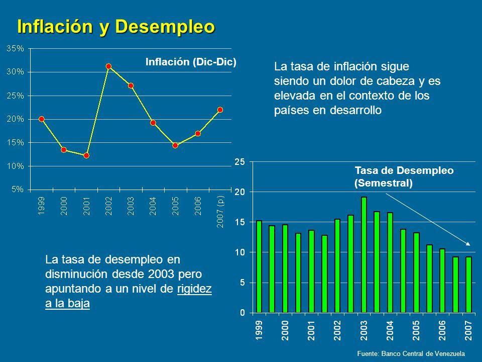 Inflación (Dic-Dic) Fuente: Banco Central de Venezuela Inflación y Desempleo Tasa de Desempleo (Semestral) La tasa de inflación sigue siendo un dolor