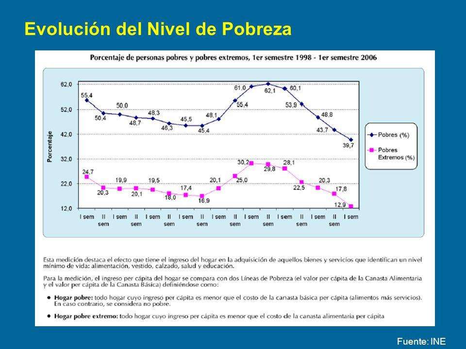 Evolución del Nivel de Pobreza Fuente: INE