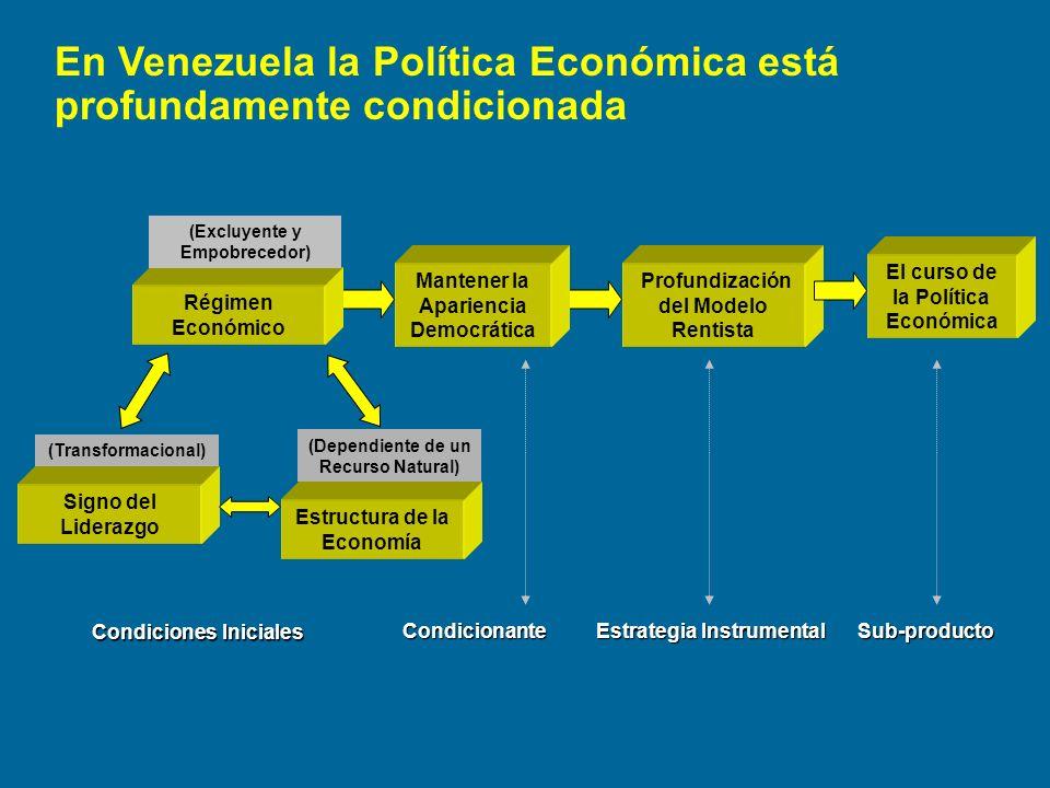 En Venezuela la Política Económica está profundamente condicionada Signo del Liderazgo Régimen Económico Estructura de la Economía Condiciones Inicial