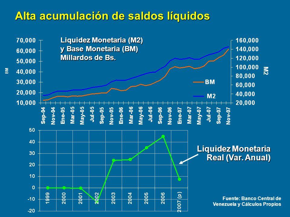 Liquidez Monetaria (M2) y Base Monetaria (BM) Millardos de Bs. Fuente: Banco Central de Venezuela y Cálculos Propios Alta acumulación de saldos líquid