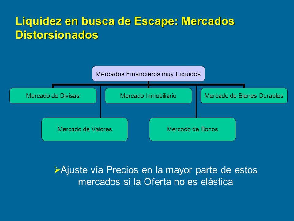 Mercado de ValoresMercado de Bonos Liquidez en busca de Escape: Mercados Distorsionados Ajuste vía Precios en la mayor parte de estos mercados si la O