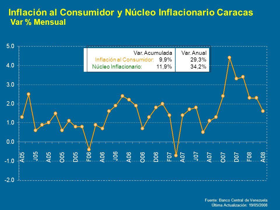 Fuente: Banco Central de Venezuela Var. Acumulada Inflación al Consumidor: 9,9% Núcleo Inflacionario: 11,9% Última Actualización: 19/05/2008 Var. Anua