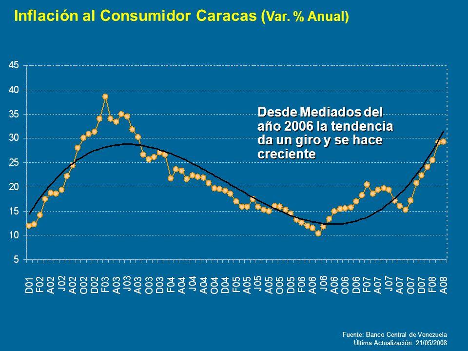 Fuente: Banco Central de Venezuela Última Actualización: 21/05/2008 Inflación al Consumidor Caracas ( Var. % Anual) Desde Mediados del año 2006 la ten