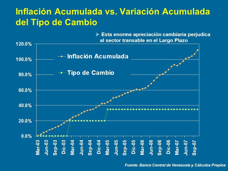 Inflación Acumulada vs. Variación Acumulada del Tipo de Cambio Fuente: Banco Central de Venezuela y Cálculos Propios Esta enorme apreciación cambiaria