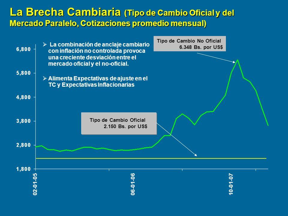 La Brecha Cambiaria (Tipo de Cambio Oficial y del Mercado Paralelo, Cotizaciones promedio mensual) Tipo de Cambio Oficial 2.150 Bs. por US$ Tipo de Ca