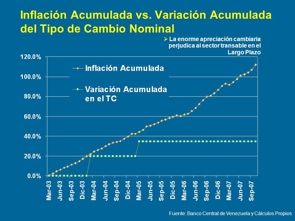 Inflación Acumulada vs. Variación Acumulada del Tipo de Cambio Nominal Fuente: Banco Central de Venezuela y Cálculos Propios La enorme apreciación cam
