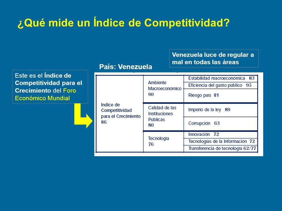 País: Venezuela ¿Qué mide un Índice de Competitividad? Este es el Índice de Competitividad para el Crecimiento del Foro Económico Mundial Venezuela lu