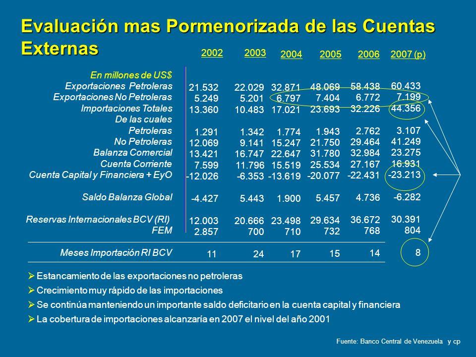 En millones de US$ Exportaciones Petroleras Exportaciones No Petroleras Importaciones Totales De las cuales Petroleras No Petroleras Balanza Comercial
