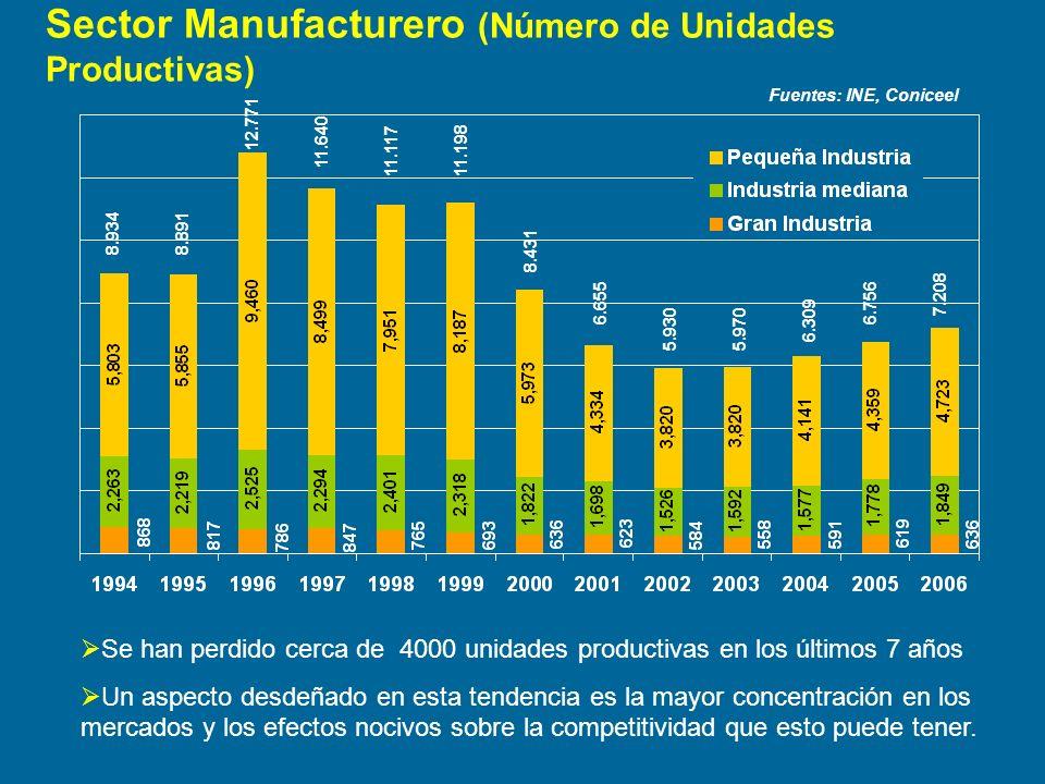 Sector Manufacturero (Número de Unidades Productivas) Fuentes: INE, Coniceel 8.9348.891 12.771 11.640 11.11711.198 8.431 6.655 5.9305.970 6.309 6.756