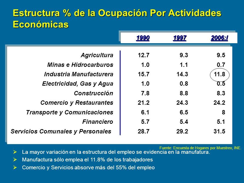 Fuente: Encuesta de Hogares por Muestreo, INE. Agricultura Minas e Hidrocarburos Industria Manufacturera Electricidad, Gas y Agua Construcción Comerci
