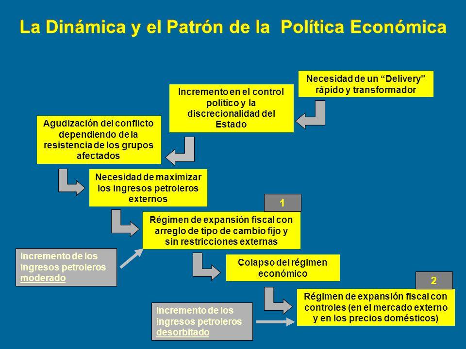 Necesidad de maximizar los ingresos petroleros externos Régimen de expansión fiscal con arreglo de tipo de cambio fijo y sin restricciones externas Ré