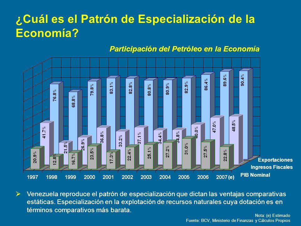 Nota: (e) Estimado Fuente: BCV, Ministerio de Finanzas y Cálculos Propios Exportaciones Ingresos Fiscales PIB Nominal (e) ¿Cuál es el Patrón de Especi