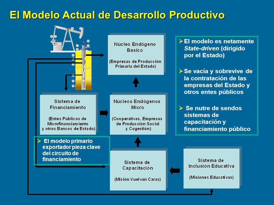 El modelo es netamente State-driven (dirigido por el Estado) Se vacía y sobrevive de la contratación de las empresas del Estado y otros entes públicos