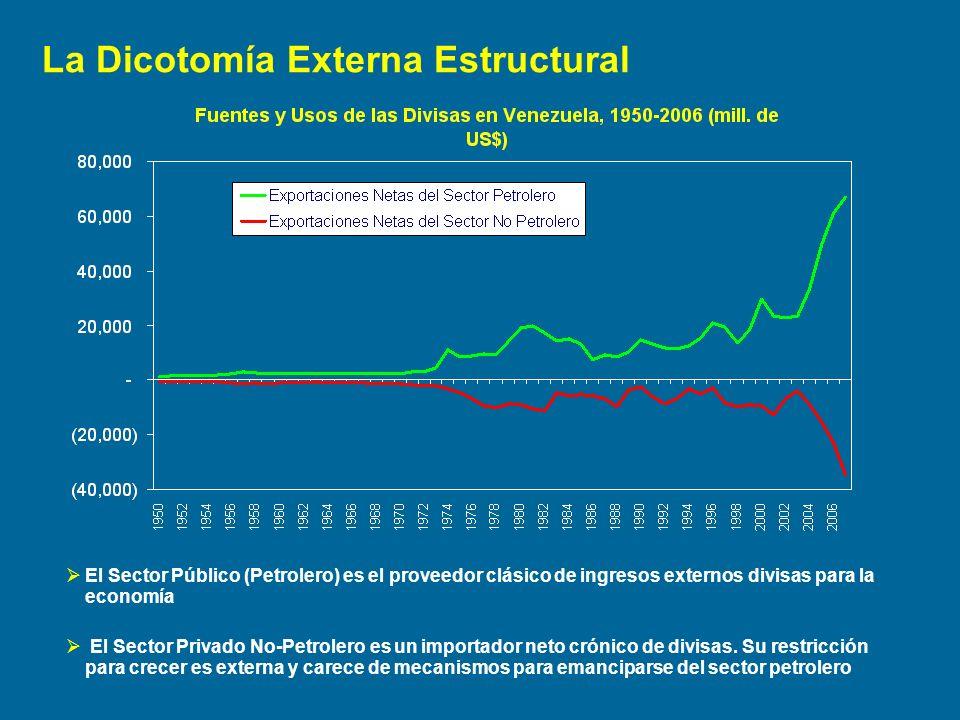 El Sector Público (Petrolero) es el proveedor clásico de ingresos externos divisas para la economía El Sector Privado No-Petrolero es un importador ne