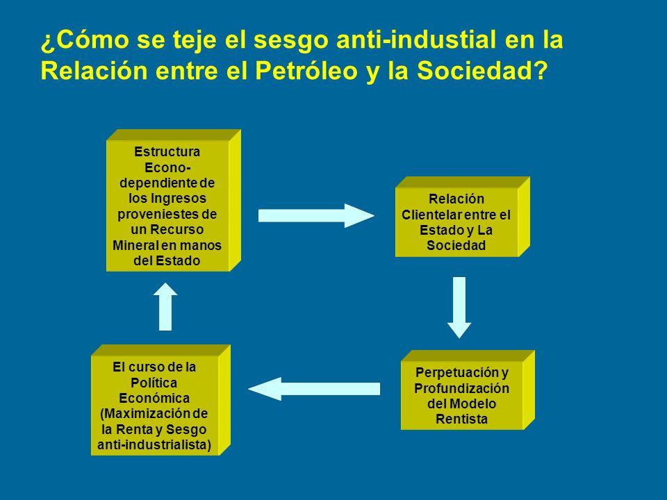 Estructura Econo- dependiente de los Ingresos proveniestes de un Recurso Mineral en manos del Estado Relación Clientelar entre el Estado y La Sociedad